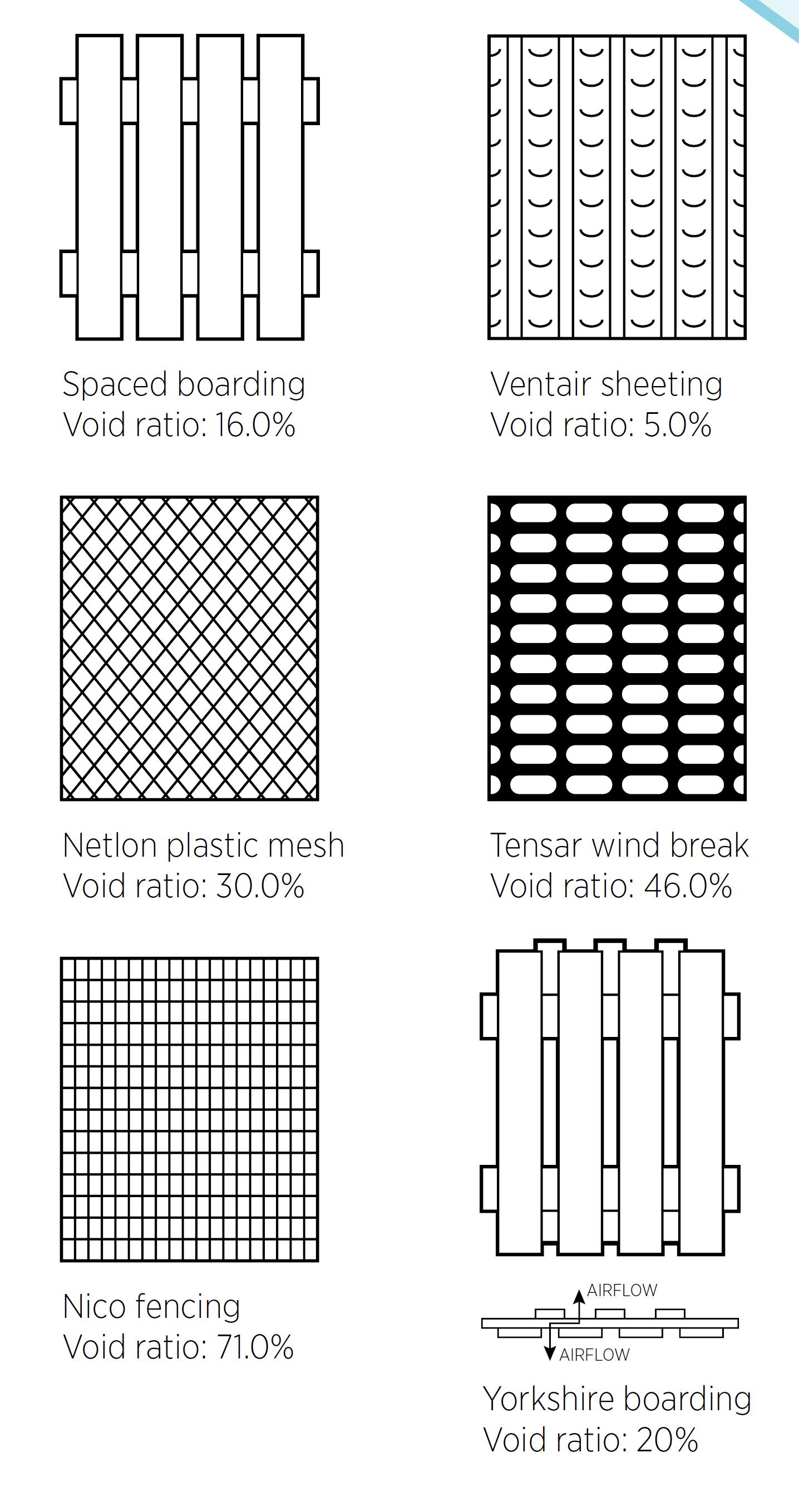 windbreak materials
