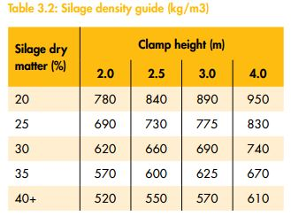 winter feeding silage density table