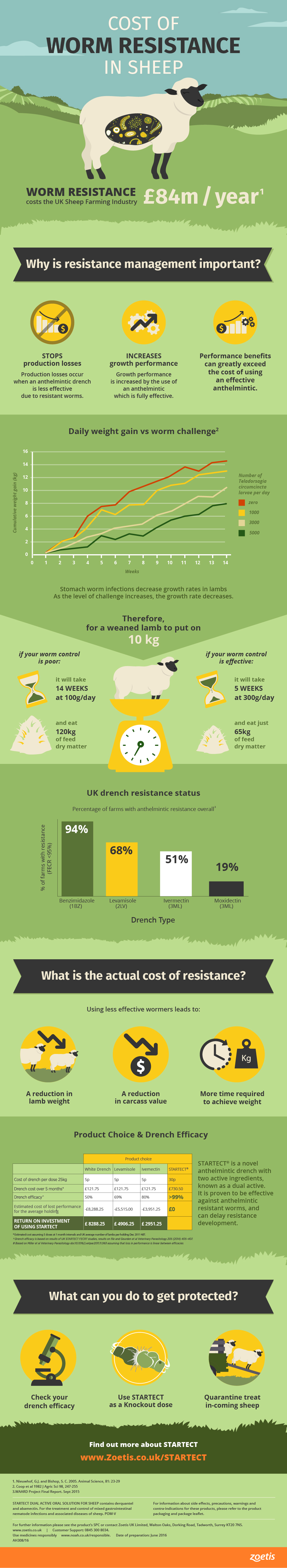 Cost of Worm Resistance in Sheep Infographic